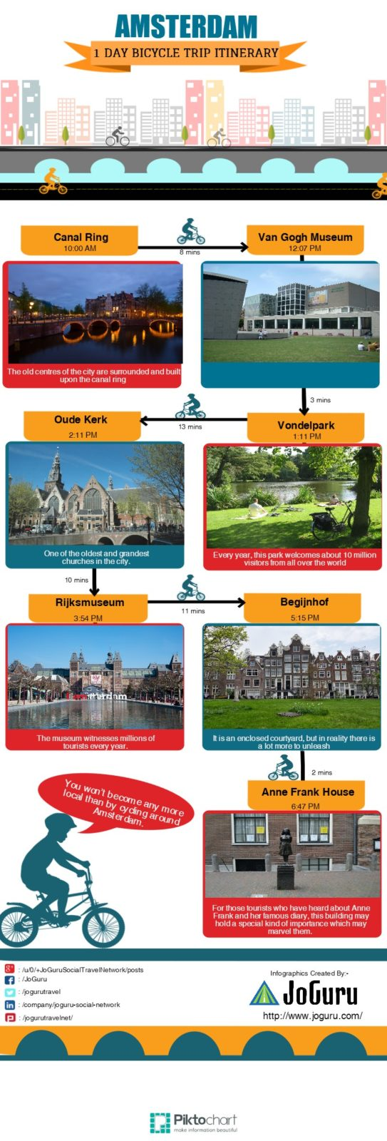 Amsterdam One Day Trip Itinerary
